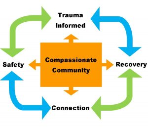 Compassionate Communities image