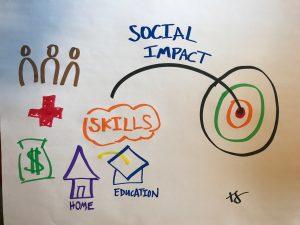 Reporting Social Impact